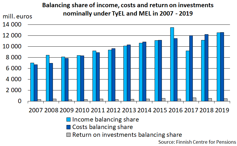 Balancing share of income, costs and return on investments nominally under TyEL and MEL in 2007 - 2019.