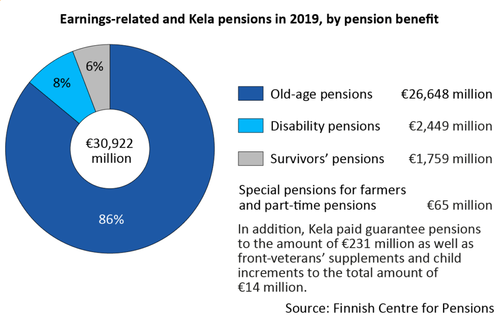 Earnings-related and Kela pensions in 2019, by pension benefit