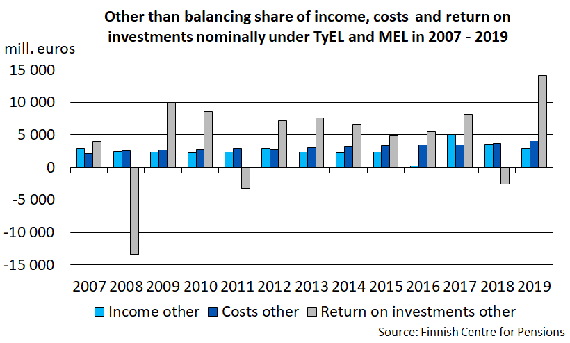 Other than balancing share of income, costs and return on investments nominally under TyEL and MEL in 2007 - 2019.