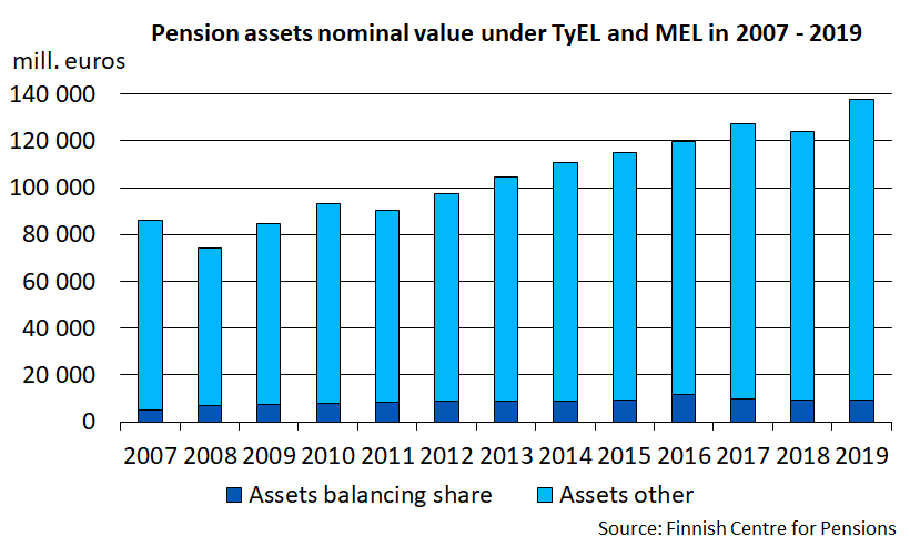 Pension assets nominal value under TyEL and MEL in 2007 - 2019.