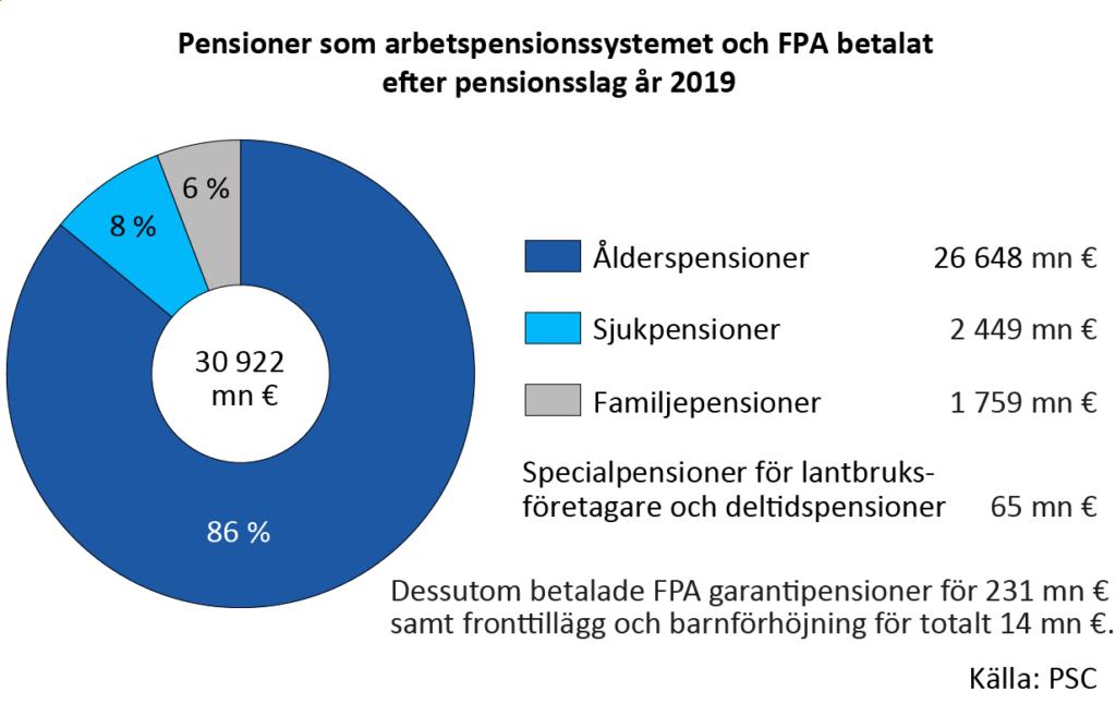 Pensioner som arbetspensionssystemet och FPA betalat efter pensionsslag år 2019