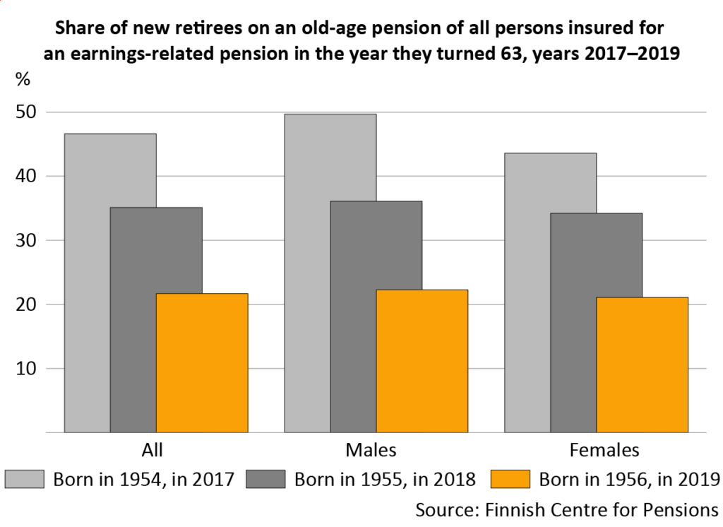 Share of new retirees on an old-age pension of all persons insured for an earnings-related pension in the year they turned 63, years 2017–2019