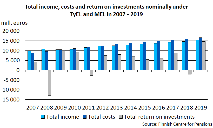 Total income, costs and return on investments nominally under TyEL and MEL in 2007 - 2019.