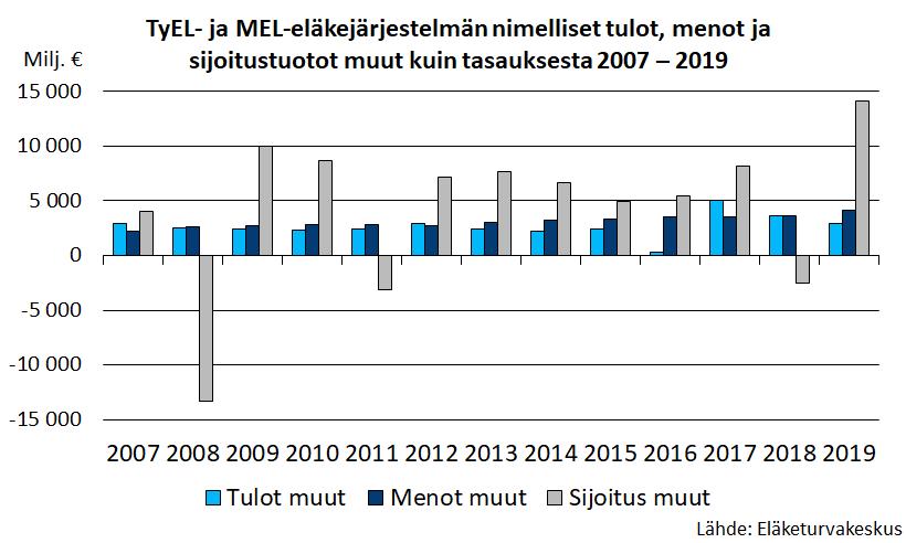 TyEL- ja MEL-eläkejärjestelmän nimelliset tulot, menot ja sijoitustuotot muut kuin tasauksesta 2007 – 2019.