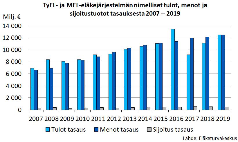 TyEL- ja MEL-eläkejärjestelmän nimelliset tulot, menot ja sijoitustuotot tasauksesta 2007 – 2019.