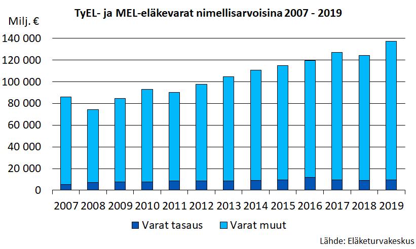 TyEL- ja MEL-eläkevarat nimellisarvoisina 2007 - 2019.