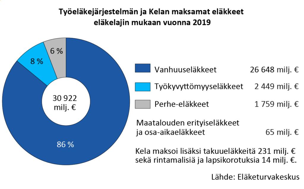 Työeläkejärjestelmän ja Kelan maksamat eläkkeet eläkelajin mukaan vuonna 2019