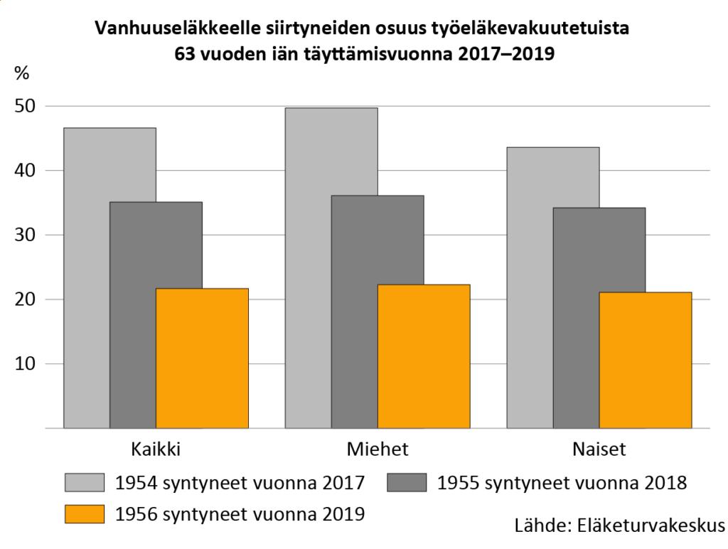 Vanhuuseläkkeelle siirtyneiden osuus työeläkevakuutetuista 63 vuoden iän täyttämisvuonna 2017–2019