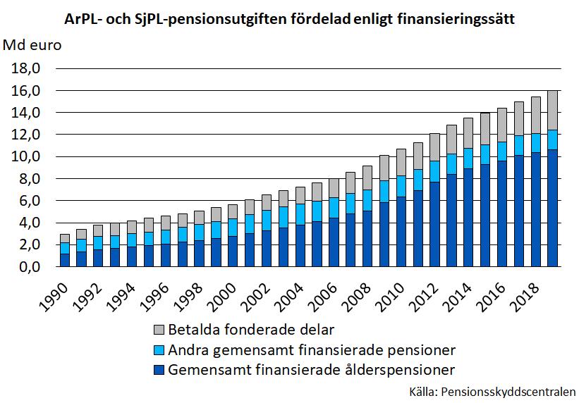 ArPL- och SjPL-pensionsutgiften fördelad enligt finansieringssätt.