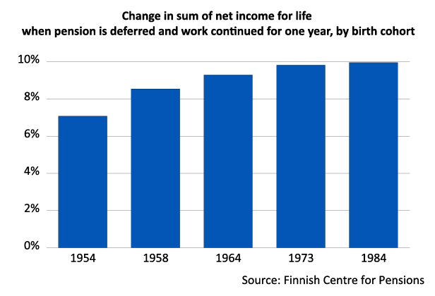 Deferring retirement by one year and working for one more year increases the net income for the rest of the life cycle for most age groups by 9-10 per cent. For those born in the 1950s, the effect is slightly smaller.