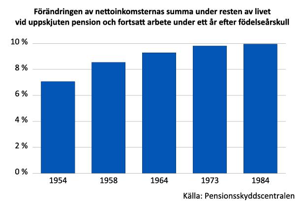 Stapeldiagram som visar hur nettoinkomsternas summa under resten av livet påverkas av uppskjuten pension.