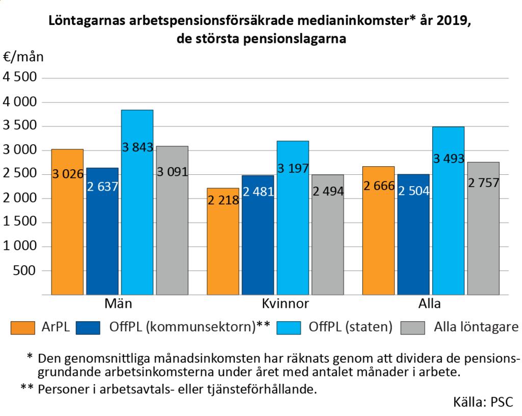 Löntagarnas arbetspensionsförsäkrade medianinkomster år 2019