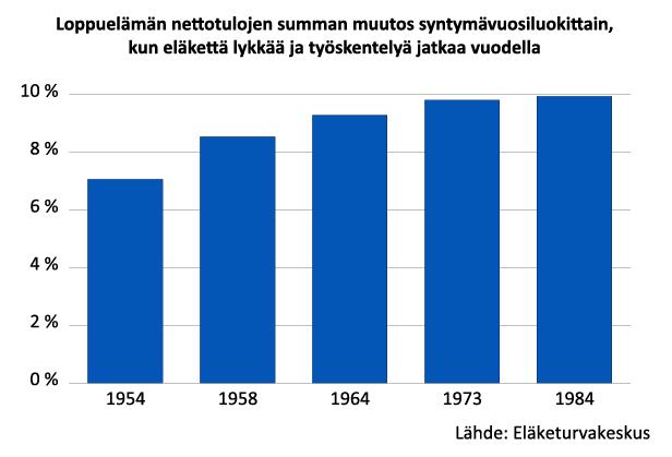 Eläkkeen lykkääminen vuodella ja vuoden lisätyöskentely kasvattavat loppuelämän nettotuloja useimmilla ikäluokilla 9-10 prosenttia. 1950-luvulla syntyneillä vaikutus on hieman pienempi.