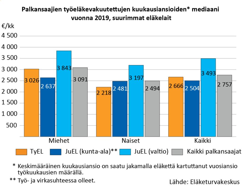 Palkansaajien työeläkevakuutettujen kuukausiansioiden mediaani vuonna 2019