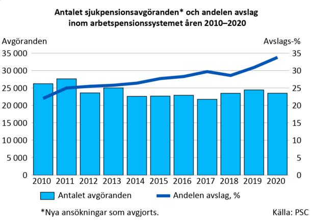 Andelen avslag på sjukpensionsansökningar har ökat på 2010-talet. År 2010 var avslagsande-len 22 procent och år 2020 var den 34 procent