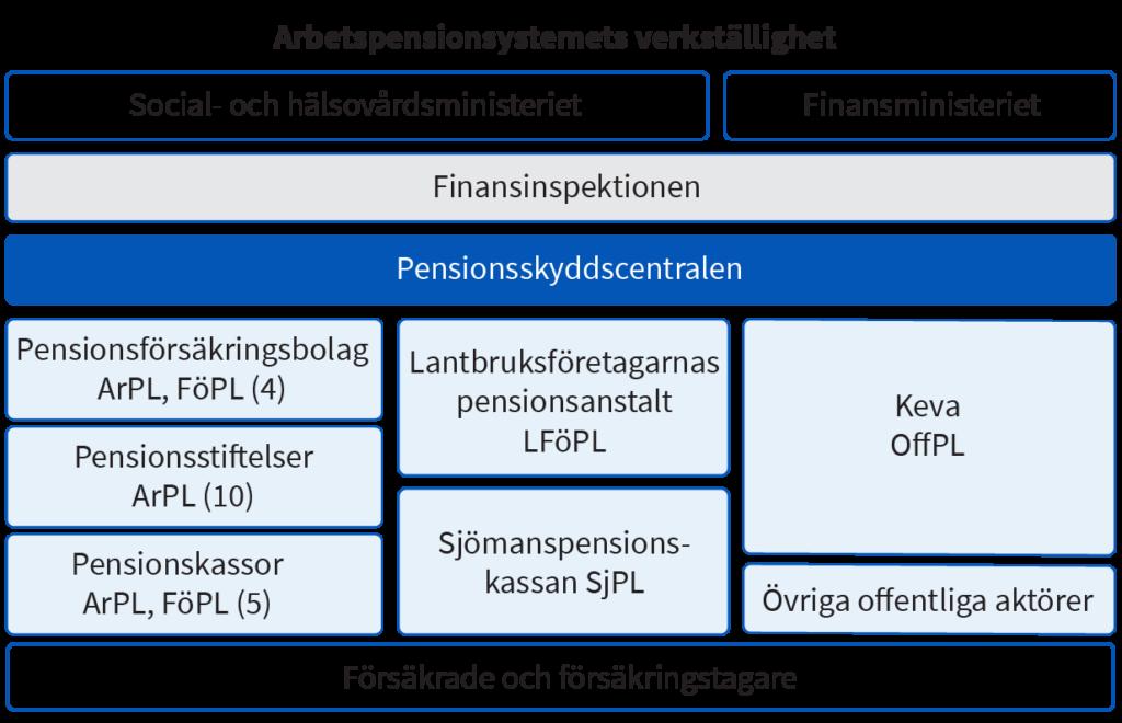Det finns fyra pensionsförsäkringsbolag och fem pensionskassor för ARPL och FÖPL. Det finns tio pensionsstiftelser för bara ARPL.