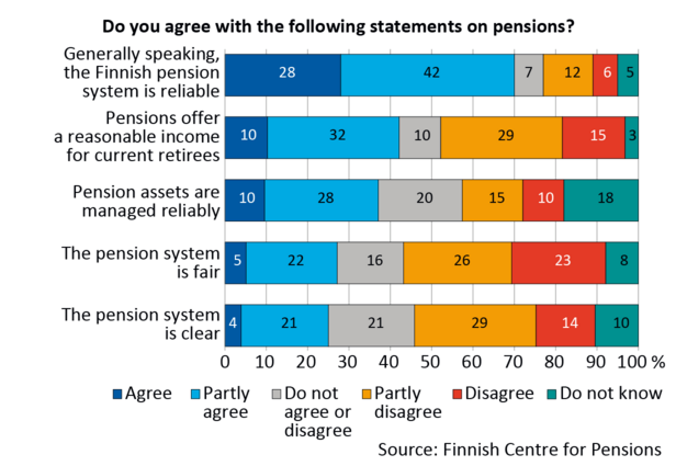 """Do you agree with the following statements on pensions?"", percentage distribution of replies. The data of Figure 2 are listed in an Excel file."