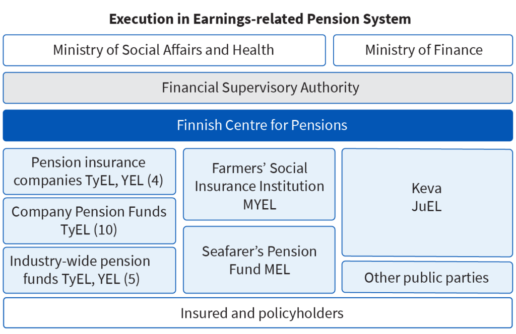 There are four pension insurance companies and five industry-wide pension funds executing TYEL and YEL. There are ten company pension funds executing only TYEL.