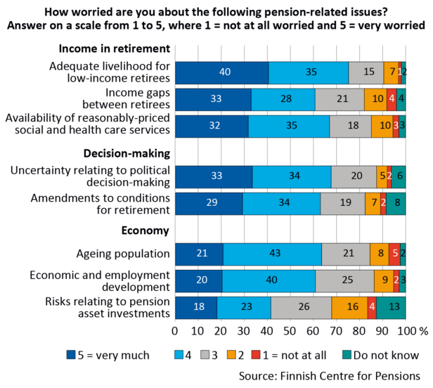"""How worried are you about the following pension-related issues? Answer on a scale from 1 to 5, where 1 = not at all worried and 5 = very worried"", percentage distribution of replies. The data of Figure 1 are listed in an Excel file."