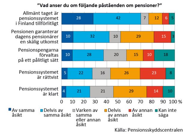 """Svaren på frågan """"Vad anser du om följande påståenden om pensioner?"""" i procentandelar. Uppgifterna finns i en bifogad excel-fil."""