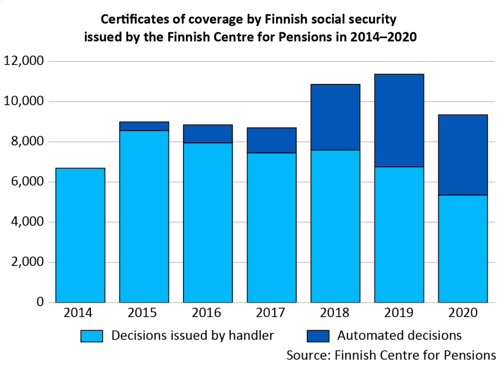 Certificates of coverage by Finnish social security issued by the Finnish Centre for Pensions in 2014–2020