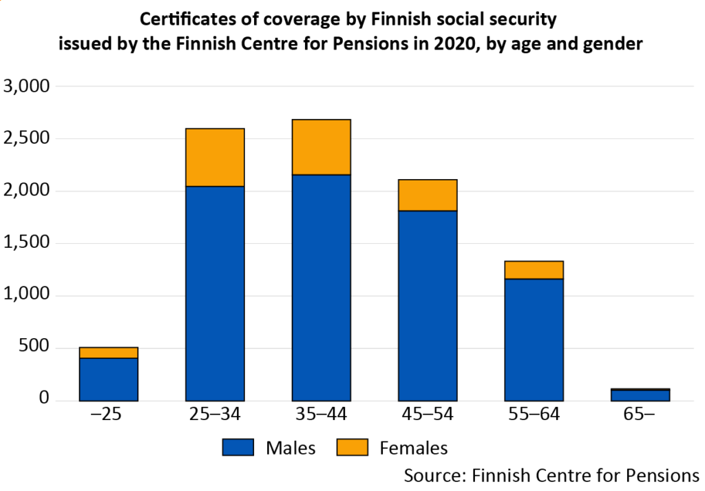 Certificates of coverage by Finnish social security issued by the Finnish Centre for Pensions in 2020, by age and gender
