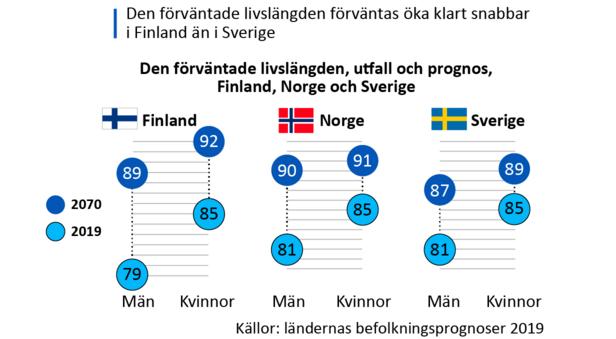 Den förväntade livslängden antas öka snabbare i Finland än i Sverige. I Norges prognos är den förväntade livslängdens ökningstakt i samma klass som Finlands.
