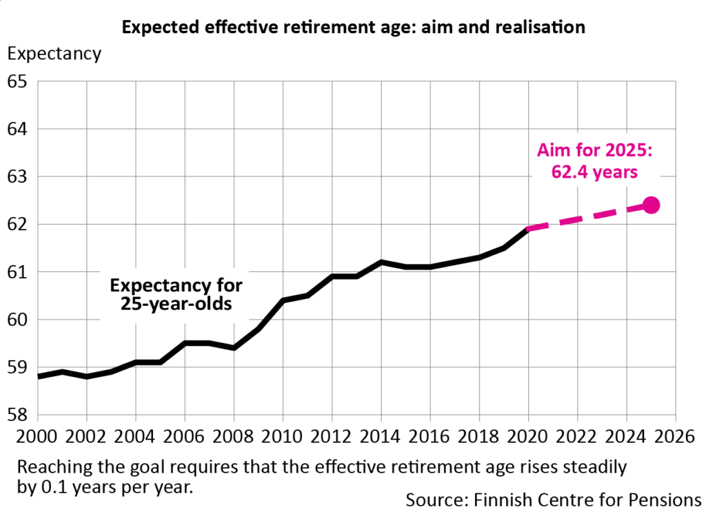 The average effective retirement age has risen by 3.1 years since the beginning of the 2000s. The aim is an average effective retirement age of 62.4 years by 2025 at the latest.Reaching the goal requires that the effective retirement age rises steadily by 0.1 years per year.