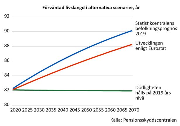 År 2070 är finländarnas förväntade livslängd mer än 90 år enligt Statistikcentralens prognos. Enligt Eurostats prognos skulle den däremot vara något över 88 år, dvs. ca två år mindre.