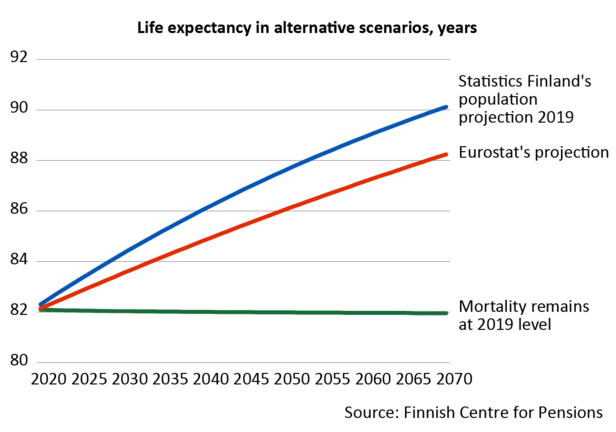 Life expectency of Finns in 2070 according to Statistics Finland's projection is over 90 years. According to Eurostat's projection, it is is around two years lower, that is, over 88 years.
