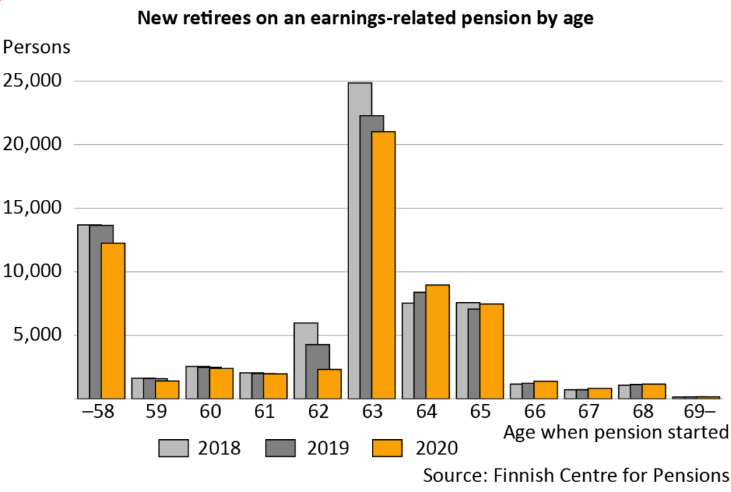 The average effective retirement age has been postponed during the last three years. In 2020, the most common retirement age continued to be 63 years.