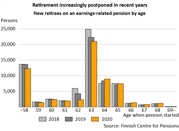 Retirement on an old-age pension has deferred during the last three years. In 2020, the most popular age at which to retire continues to be 63 years.