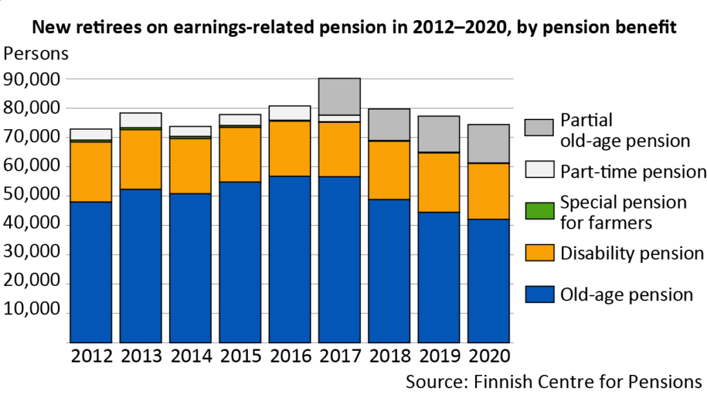 New retirees on earnings-related pension in 2012–2020 by pension benefit.