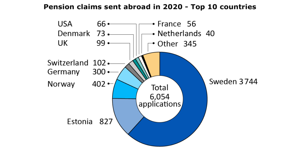 Pension claims sent abroad in 2020 top 10 countries.
