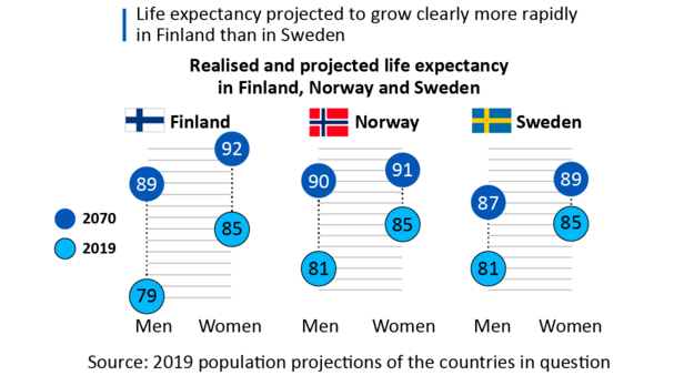 Life expectancy projected to grow faster in Finland than in Sweden. Only in Norway is life expectancy projected to grow at the same pace as in Finland.