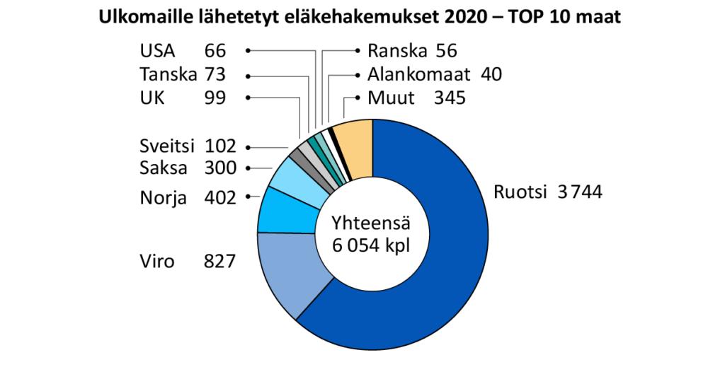 Ulkomaille lähetetyt eläkehakemukset 2020 TOP 10 maat.