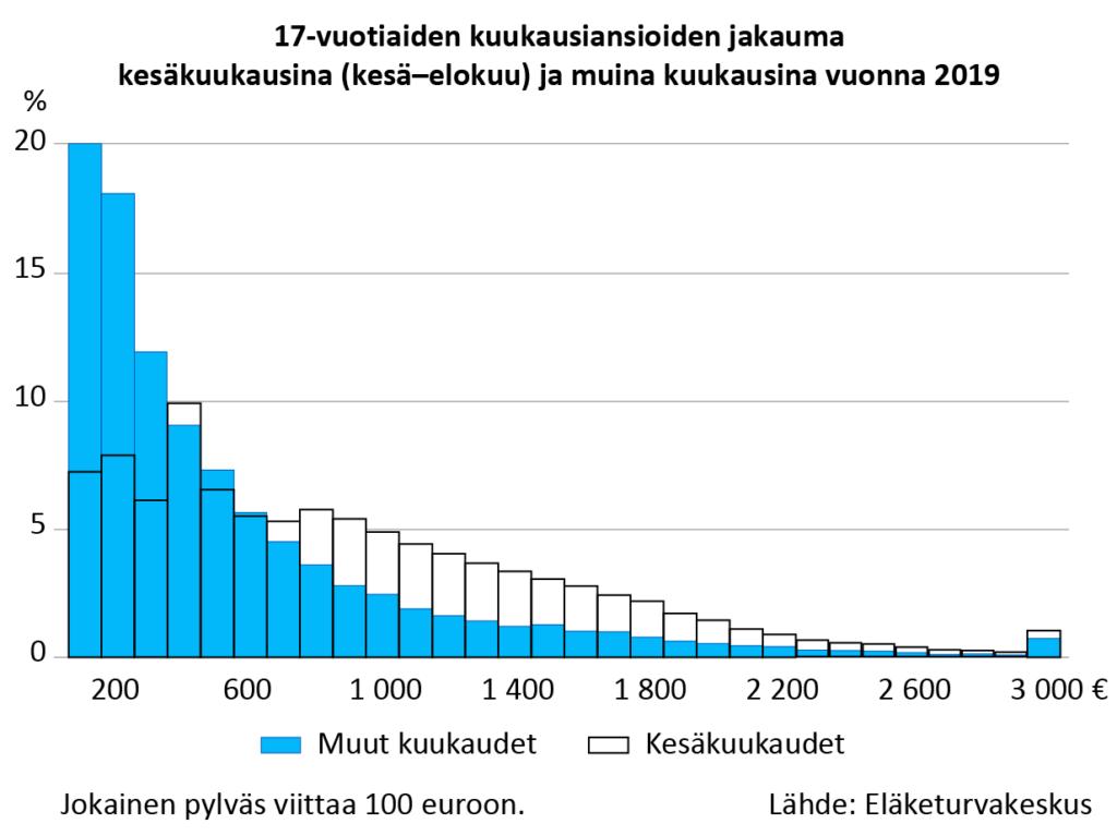 Kuvio 2 havainnollistaa kuukausiansioiden jakauman 17-vuotiailla vuoden 2019 aikana. Ansiot on eri-telty kesäkuukausina (kesä-elokuu) saatuihin ansioihin ja muiden kuukausien ansioihin. Ansioiden ja-kauma on sellainen, että ansioita saaneiden osuus laskee, mitä suurempiin ansioihin mennään. Toisin sanoen kuukausiansiot ovat yleisesti ottaen 17-vuotiailla hyvin pienet. Muiden kuukausien aikana tyypil-lisimmät kuukausiansiot ovat suuruudeltaan alle 100 euroa. Kesäkuukausien osalta tyypillisimmät kuu-kausiansiot ovat suuruudeltaan 300-400 euroa. Kuvio osoittaa, että noin 700 euron kuukausiansioista ylöspäin korostuvat kesäkuukaudet. Toisin sanoen näiden osuus on merkittävästi suurempi kesäkuukau-sien aikana kuin muiden kuukausien aikana. Sen sijaan alle 300 euron kuukausiansioissa painottuvat voimakkaasti muiden kuukausien aikaiset ansiot.