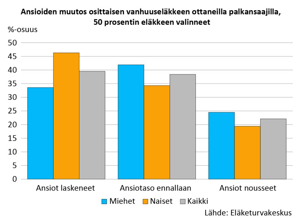 Ansioiden muutos osittaisen vanhuuseläkkeen ottaneilla palkansaajilla, 50 prosentin eläkkeen valinneet. Reilulla kolmanneksella ansiotaso on laskenut, muilla se ei muuttunut tai nousi hieman.