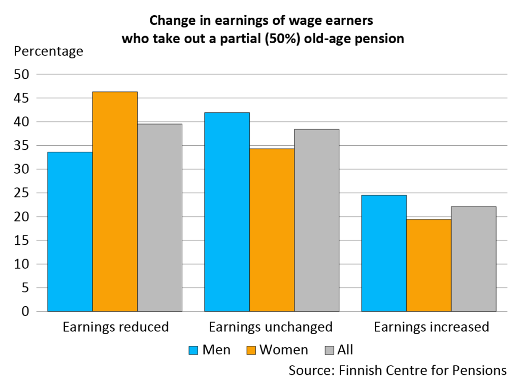 Change in earnings for wage earners who have taken out a 50% partial old-age pension The earnings have decreased for more than one third . For more than one third. For the rest, the earnings did not change or increased slightly.