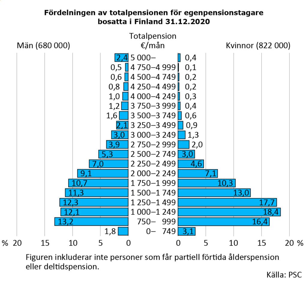 Fördelningen av totalpensionen för egenpensionstagare bosatta i Finland 31.12.2020 År 2020 var den genomsnittliga totalpensionen 1 762 euro i månaden. Var tredje har mindre än 1 250 euro i månaden i pension. En klar majoritet av dem är kvinnor. Pension på över 3 000 euro betalades till åtta procent av pensionstagarna. Största delen av dem är män.