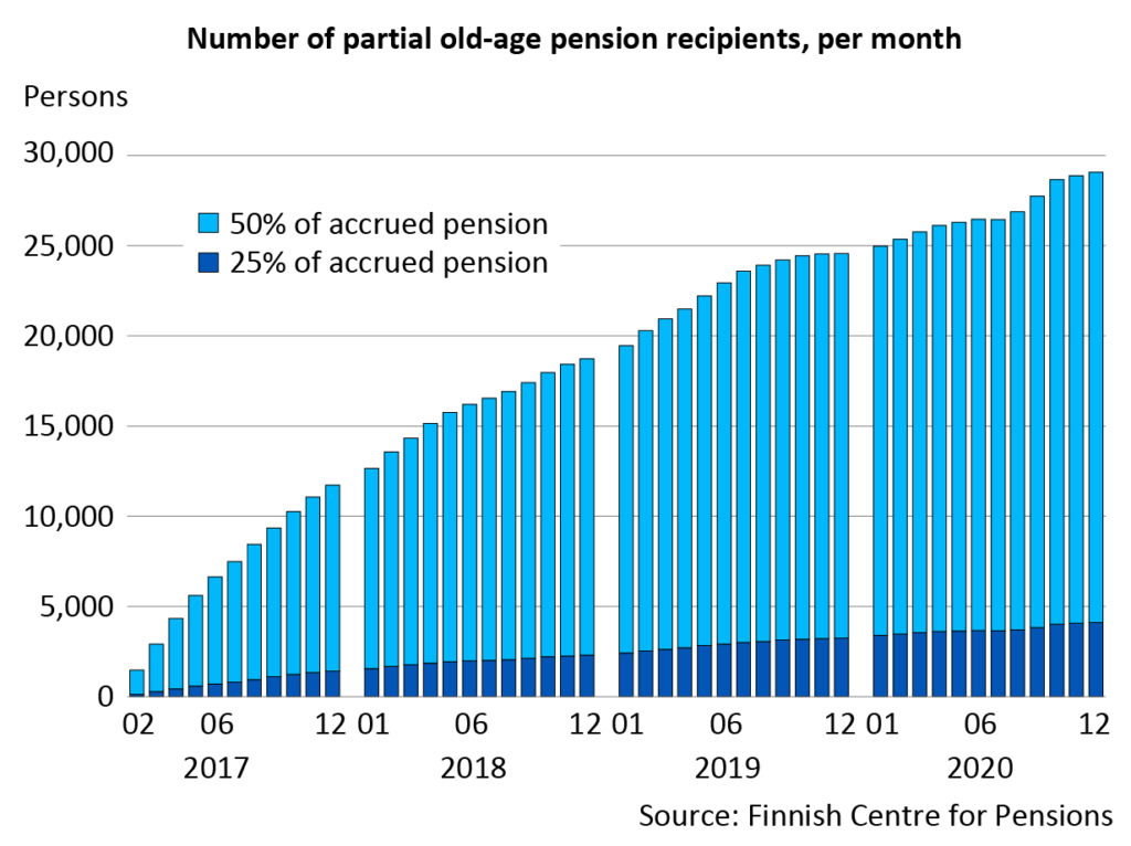 Number of partial old-age pension recipients per month. At year-end 2020, more than 29,000 persons received a partial old-age pension, which was 4,500 persons more than at year-end 2019.