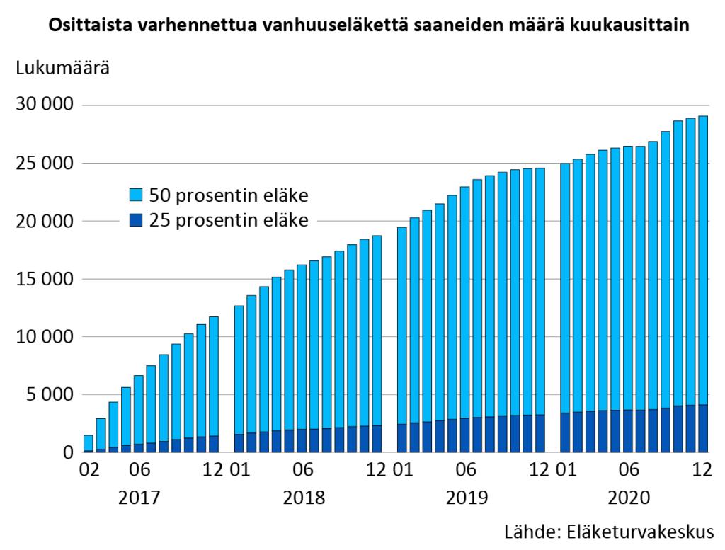 Osittaista varhennettua vanhuuseläkettä saaneiden määrä kuukausittain. Vuoden 2020 lopussa osittaista vanhuuseläkettä sai yli 29 000 henkilöä, 4 500 henkilöä enemmän kuin vuonna 2019.