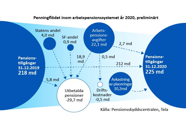 Penningflödet inom arbetspensionssystemet år 2020, preliminärt
