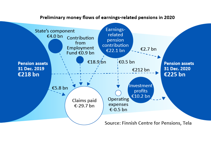 Preliminary money flows of earnings related pensions in 2020
