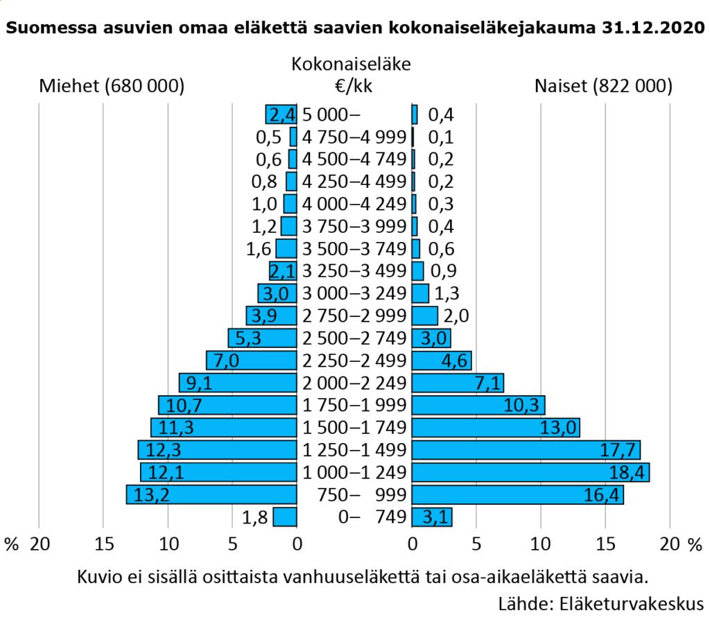 Suomessa asuvien omaa eläkettä saavien kokonaiseläkejakauma 31.12.2020. Vuonna 2020 keskimääräinen kokonaiseläke oli 1 762 euroa kuukaudessa. Joka kolmannen eläke jäi alle 1 250 euron kuukaudessa. Heistä selkeä enemmistö on naisia. Yli 3 000 euron eläkkeitä sai kahdeksan prosenttia eläkkeensaajista. Heistä valtaosa on miehiä.