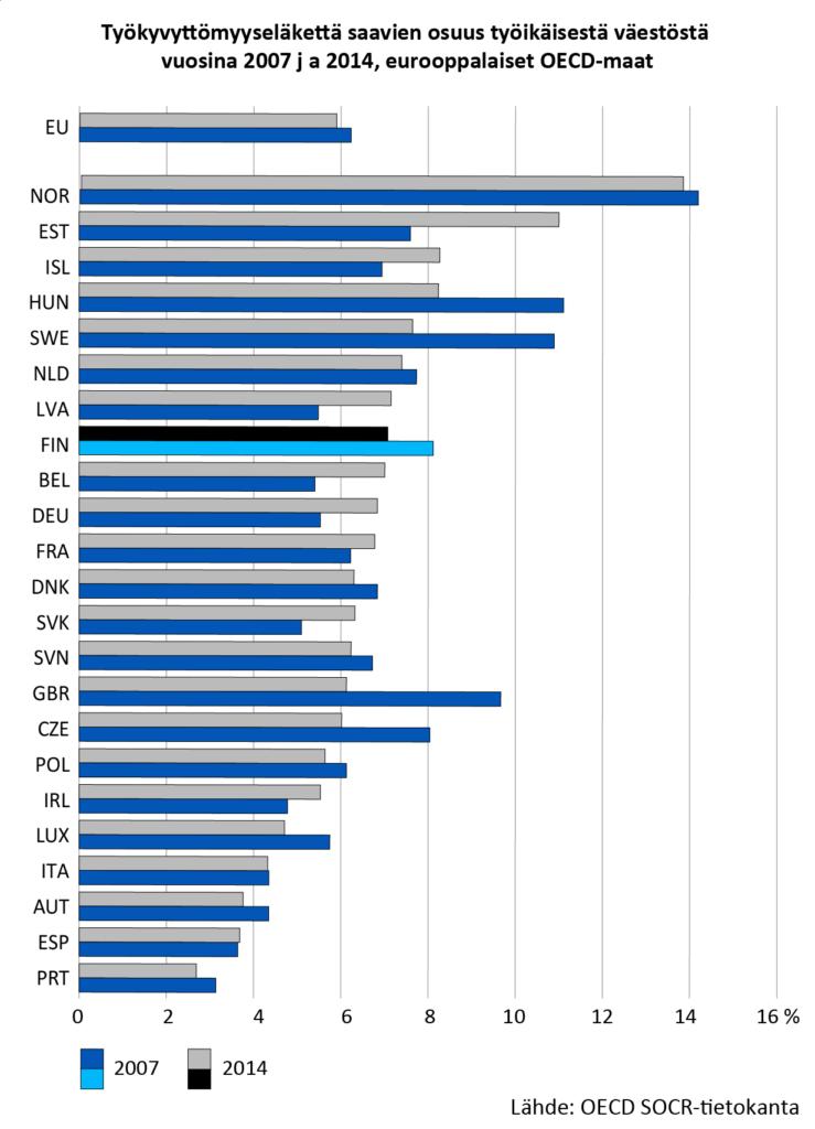 Tämän kuvan alt-attribuutti on tyhjä; Tiedoston nimi on tyokyvyttomyyselakelaisten-osuus-euroopassa-2007-2014-739x1024.png