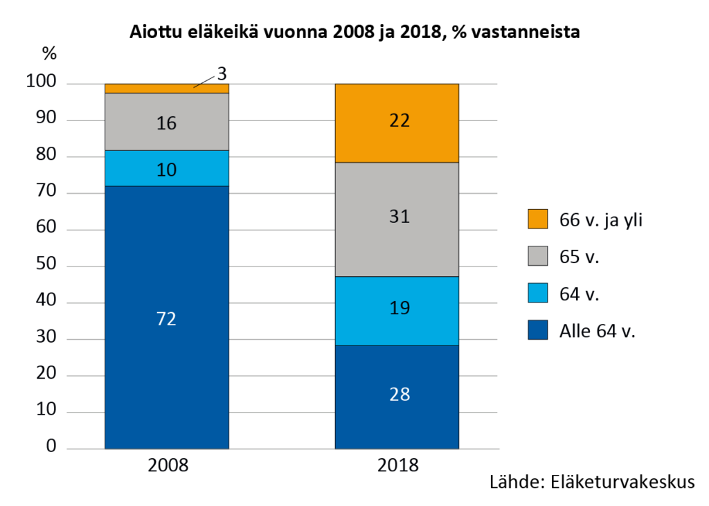 Intended retirement age in 2008 and 2018, % of respondents.