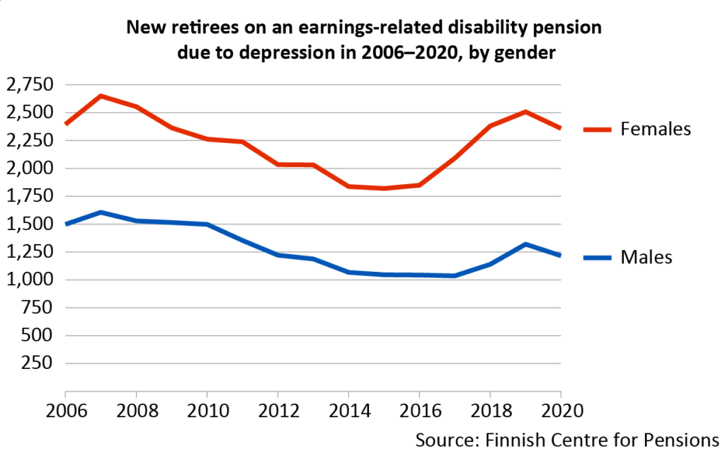 In 2020, around 3,600 persons retired on a disability pension due to depression. Two out of three of them were women.