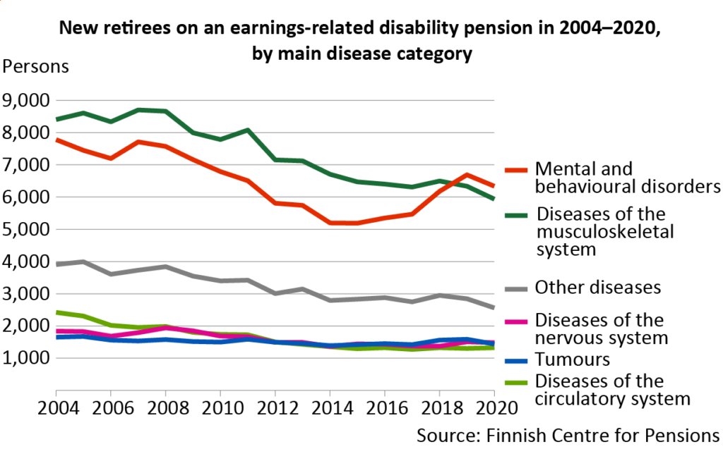 Mental and behavioural disorders continue to be the most common reason for retirement on a disability pension. The second most common reason was musculoskeletal diseases. The number of new retirees on a disability pension decreased in both disease groups.