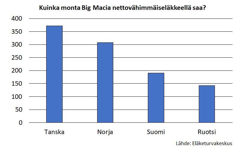 Kuinka monta Big Macia nettovähimmäiseläkkeellä saa? Eniten Big Mac -hampurilaisia, yli 350 kappaletta vuodessa, voi ostaa Tanskan vähimmäiseläkkeellä. Vähiten hampurilaisia saa Ruotsin vähimmäiseläkkeellä, vajaat 150 kappaletta.